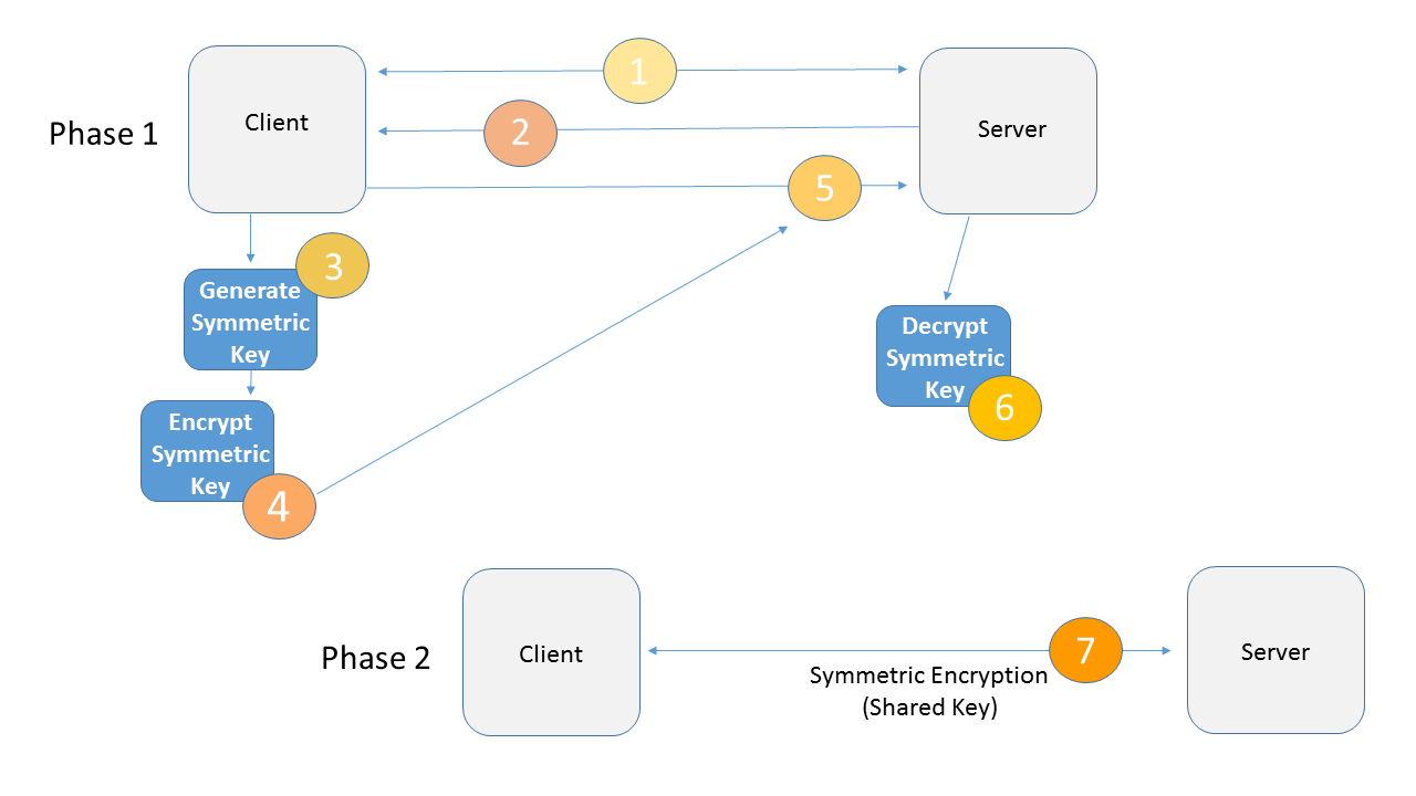 What is a ssl certificate how a ssl certificate works flow chart xflitez Images