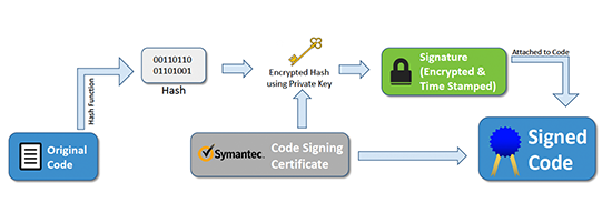 Symantec Code Signing Diagram